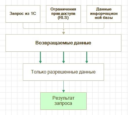 Схема доступа к данным РАЗРЕШЕННЫЕ
