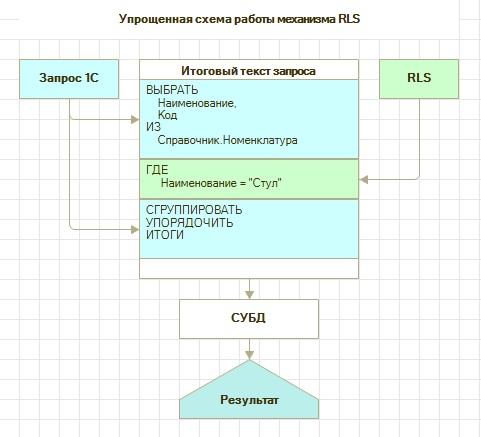 Упрощенная схема работы механизма RLS в 1С