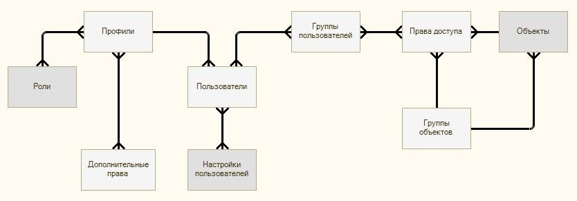 УПП Схема_Управление доступом